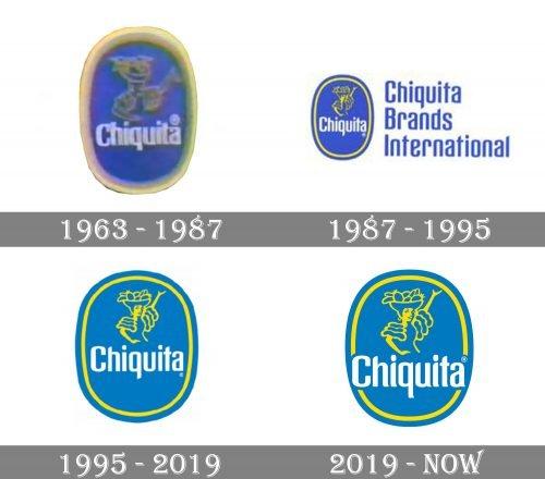 Chiquita Logo history
