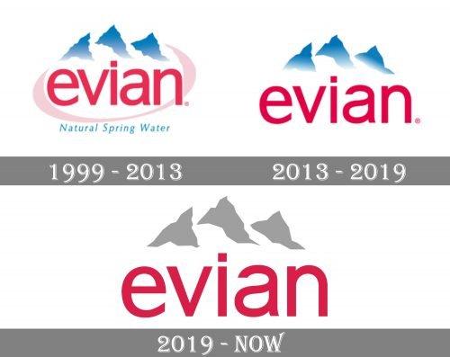 Evian Logo history
