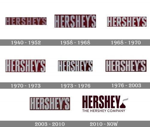 Hershey Logo history