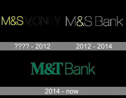 MT Bank Logo history