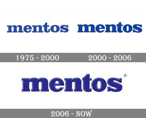 Mentos Logo history