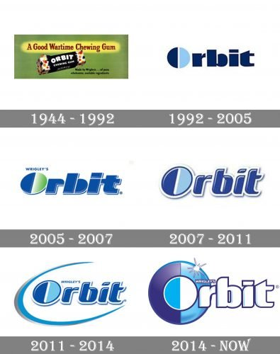 Orbit Logo history