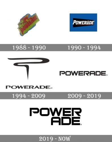 Powerade Logo history