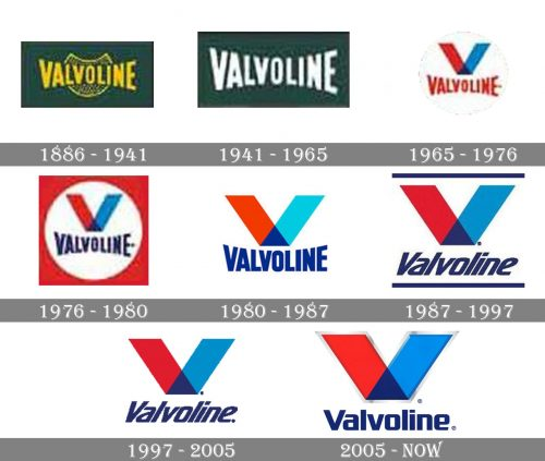 Valvoline Logo history