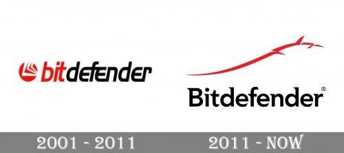 Bitdefender Logo history