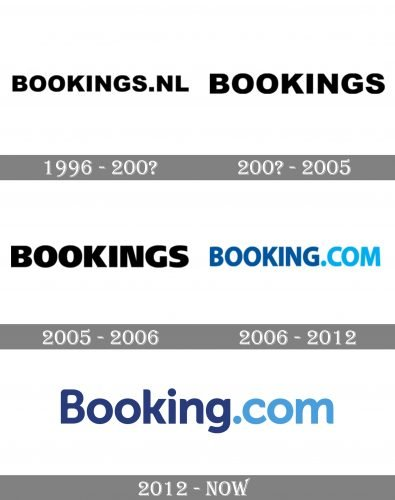 Booking.Com Logo history