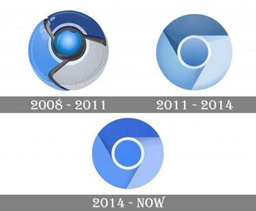 Chromium Logo history