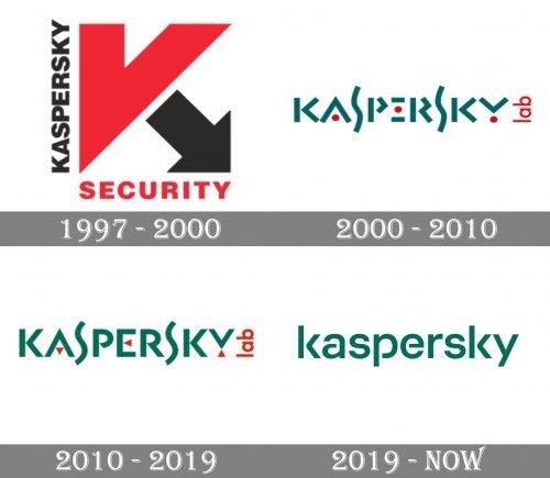 Kaspersky Logo history