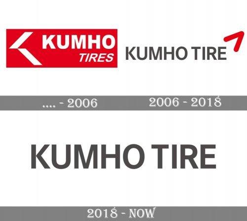 Kumho Logo history