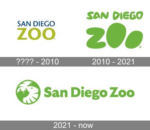 San Diego Zoo Logo history