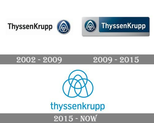 ThyssenKrupp Logo history