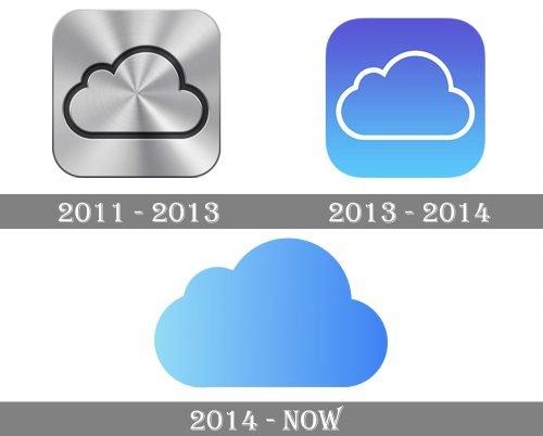 iCloud Logo history