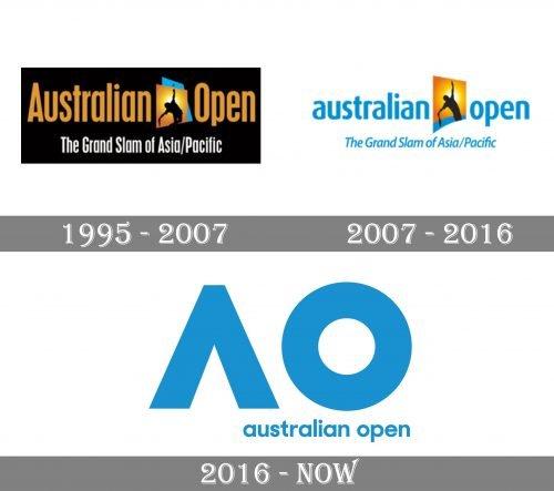 Australian Open Logo history