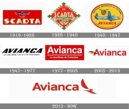 Avianca Logo history