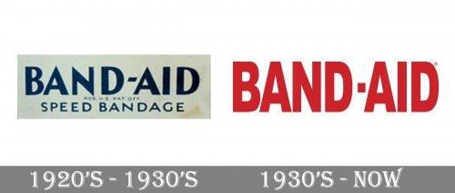 Band-Aid Logo history