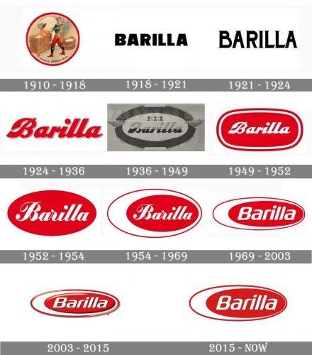 Barilla Logo history