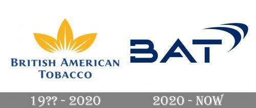 British American Tobacco Logo history