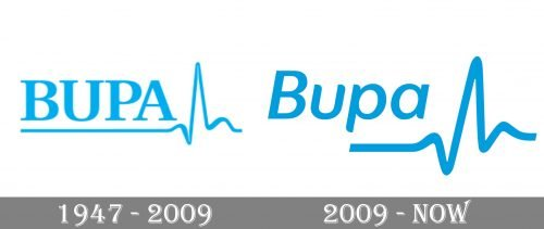 Bupa Logo history