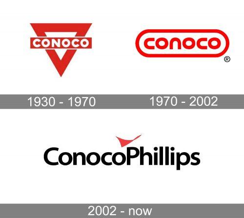 Conocophillips Logo history