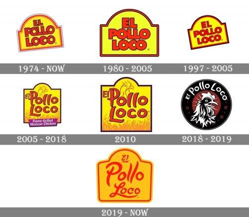 El Pollo Loco Logo history