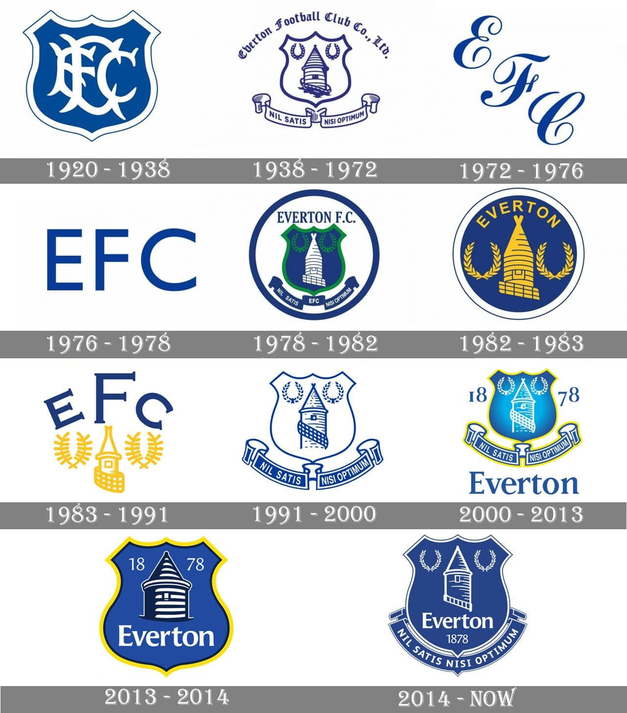 Everton Logo And Symbol Meaning History Png