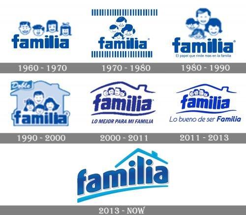 Familia Logo history