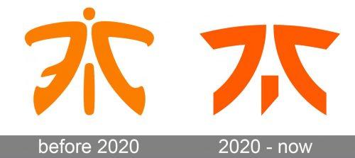 Fnatic Logo history