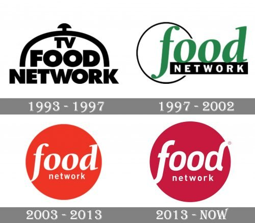 Food Network Logo history