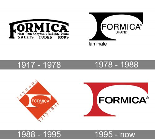 Formica Logo history