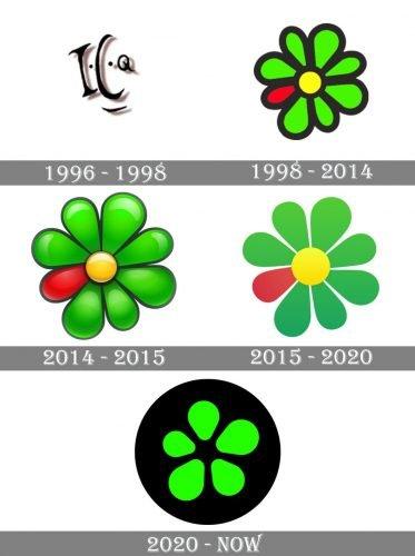 ICQ Logo history