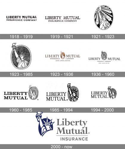 Liberty Mutual Logo history