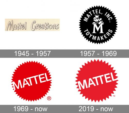 Mattel Logo history