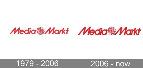 Media Markt Logo history