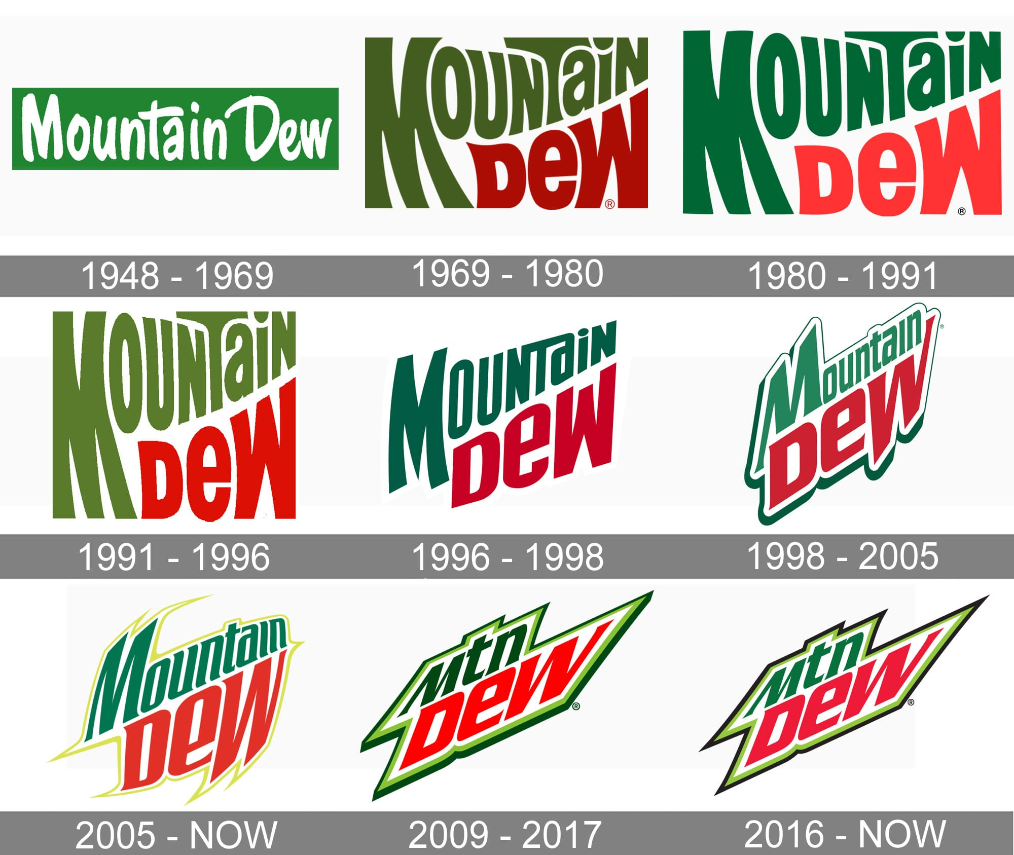Mountain Dew logo and symbol, meaning, history, PNG