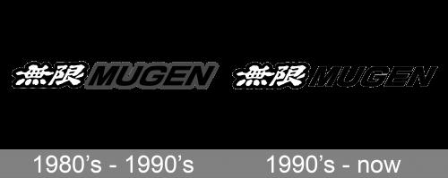 Mugen Logo history