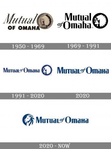 Mutual of Omaha Logo history
