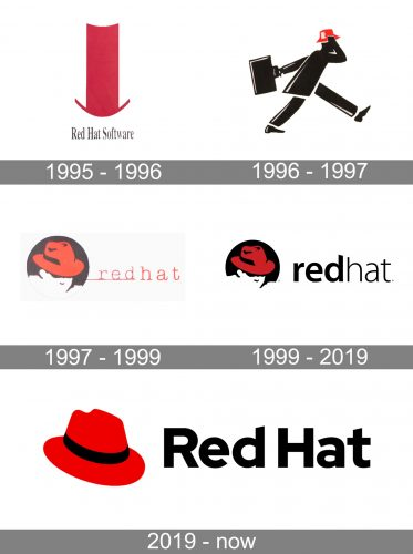 Red Hat Logo history
