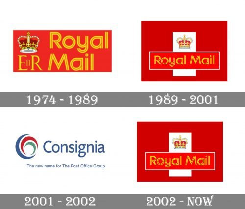 Royal Mail Logo history