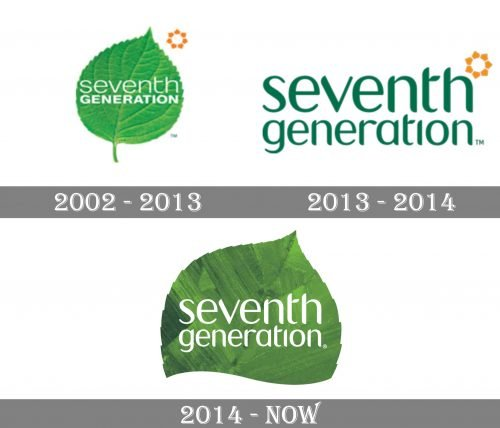 Seventh Generation Logo history