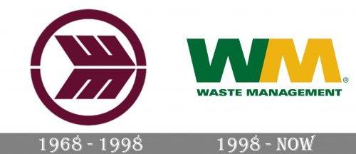 Waste Management Logo history