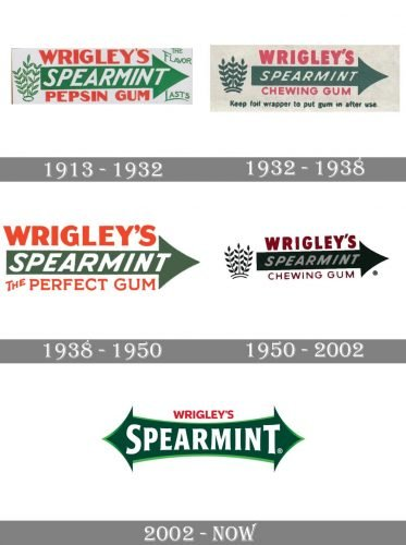 Wrigleys Spearmint Logo history