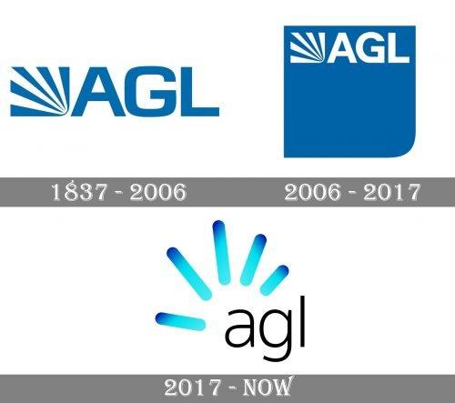 AGL Logo history