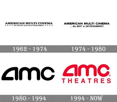 AMC Theatres Logo history