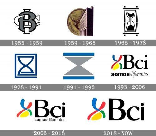 BCI Logo history