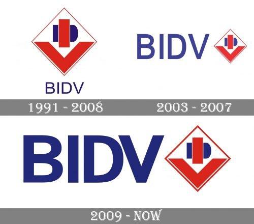 BIDV Logo history