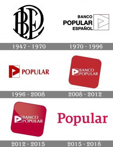 Banco Popular Logo history