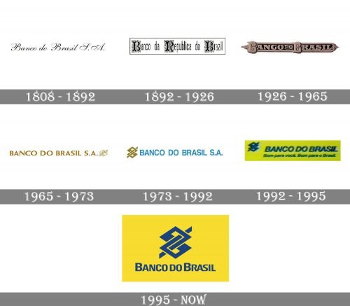 Banco do Brasil Logo history