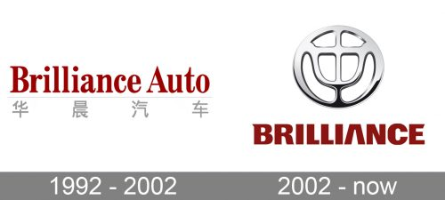 Brilliance Logo history