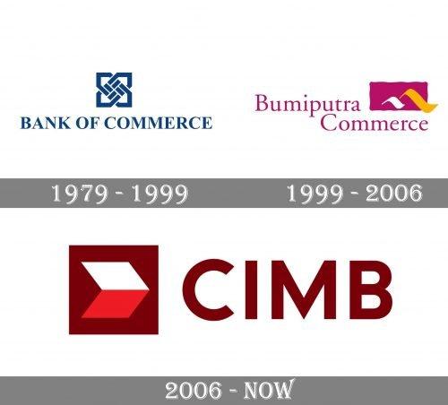 CIMB Logo history