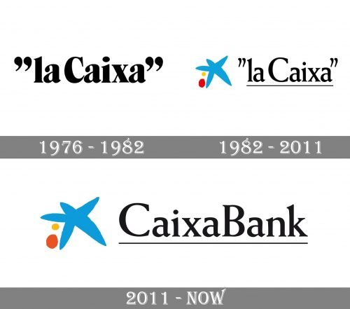 CaixaBank Logo history